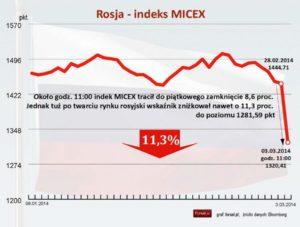 Rosja-Index MICEX